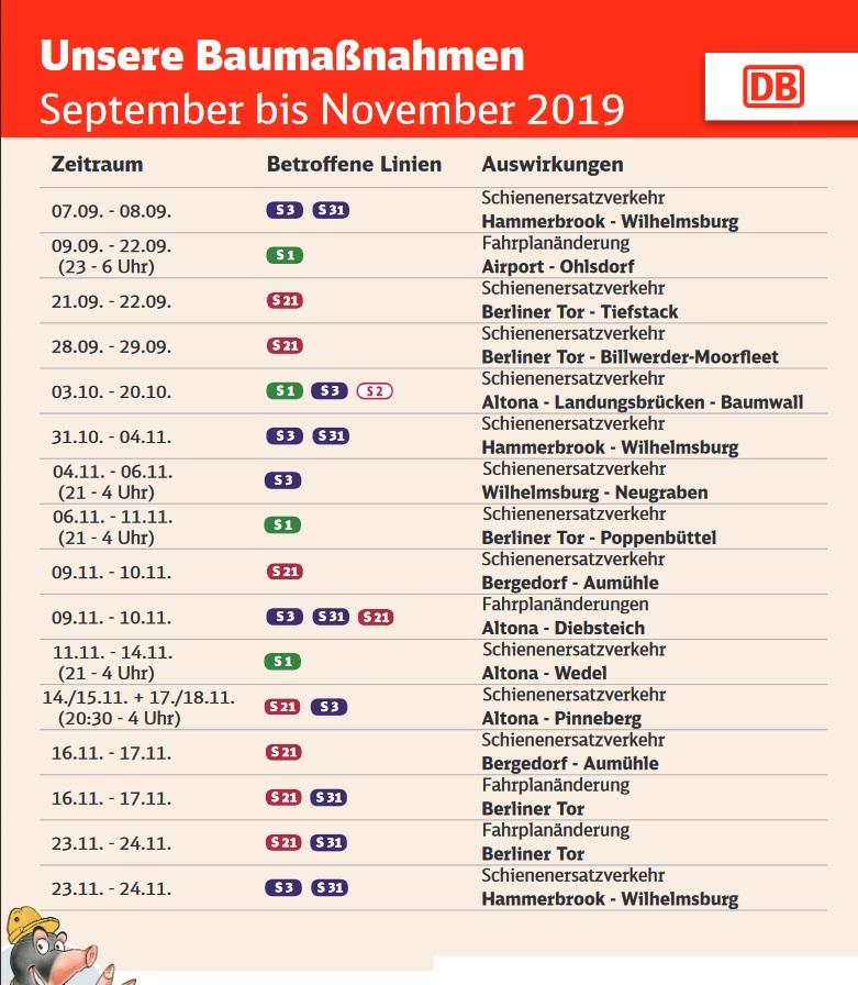 S-Bahn, Hamburg, Fahrplanänderungen, Baumaßnahmen, September bis November 2019, Schienenersatzverkehr, Fahrplanänderungen, Nachrichten, News